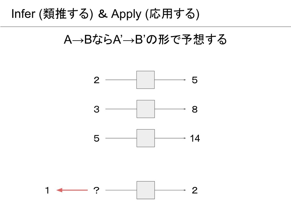 Infer (類推する) & Apply (応用する) A→BならA'→B'の形で予想する 2...