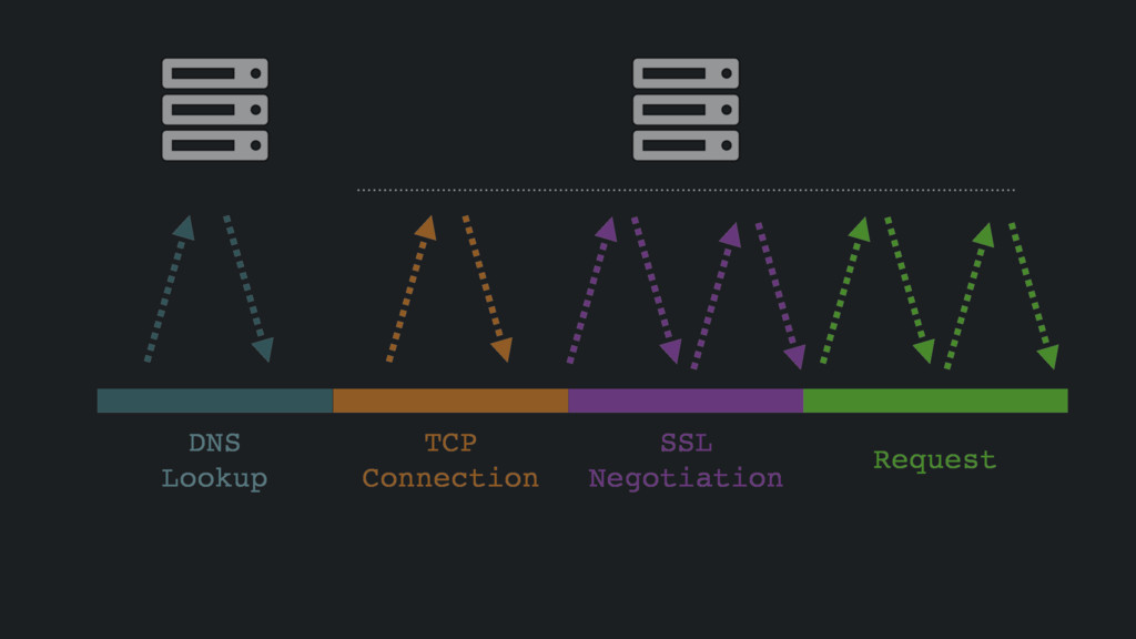 DNS Lookup TCP Connection SSL Negotiation Reque...