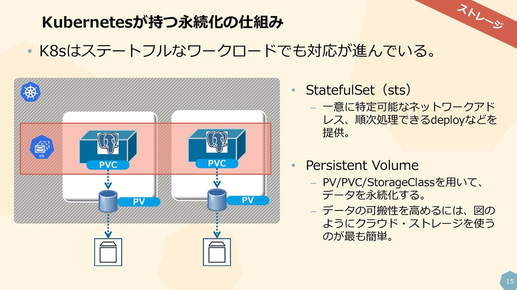 15 Kubernetesが持つ永続化の仕組み PV PV PVC PVC • K8sはステー...