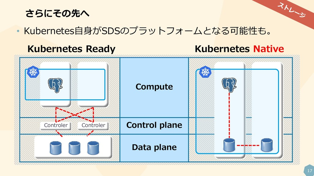 17 Compute Control plane Data plane さらにその先へ Con...