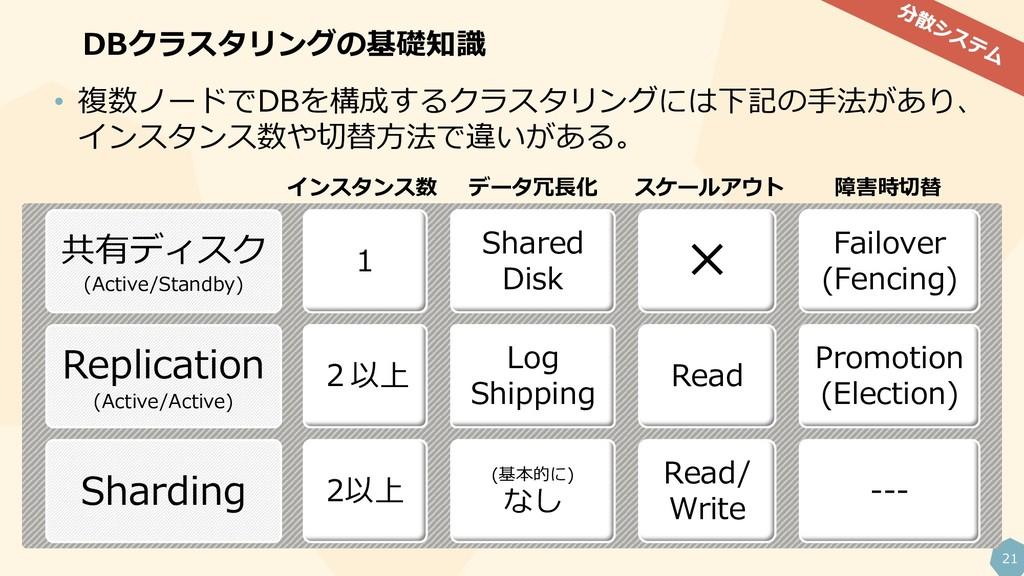 21 DBクラスタリングの基礎知識 共有ディスク (Active/Standby) 1 Sha...