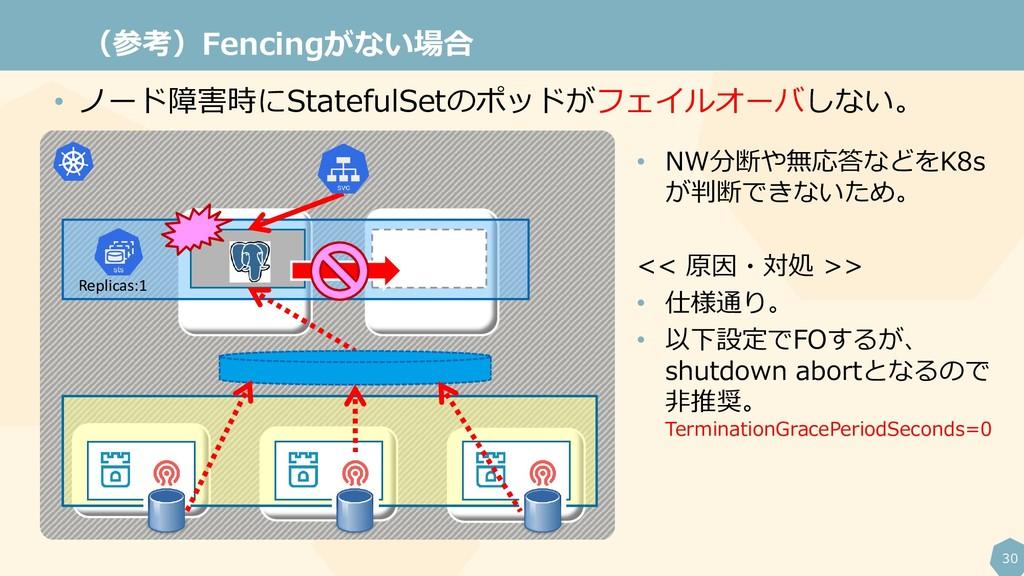 30 (参考)Fencingがない場合 Replicas:1 • ノード障害時にStatefu...