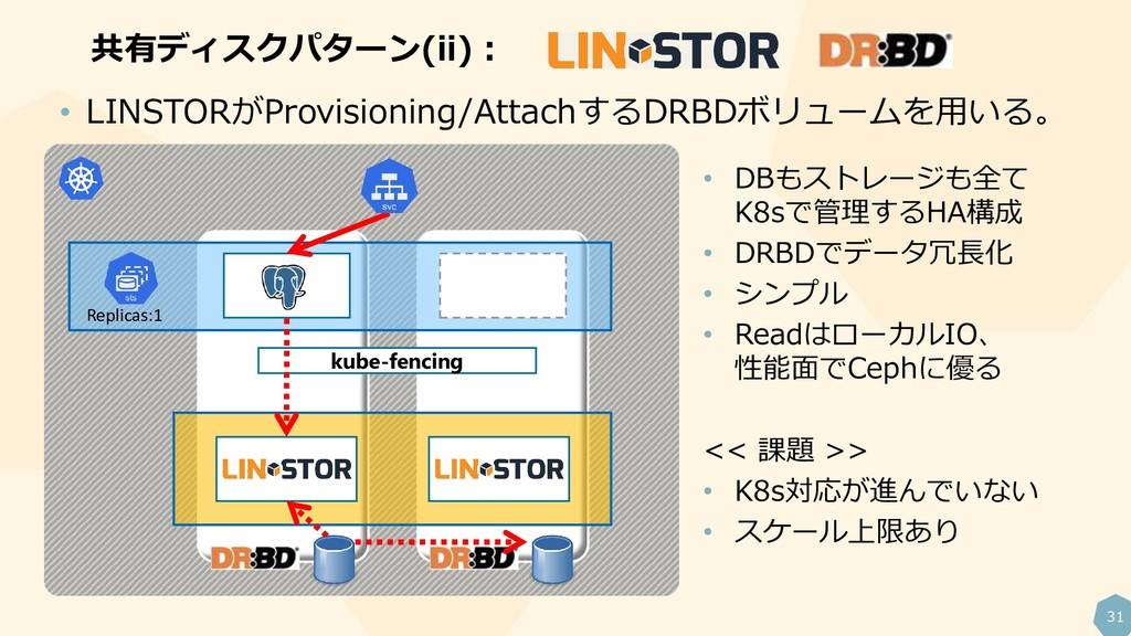 31 共有ディスクパターン(ii): Replicas:1 kube-fencing • LI...