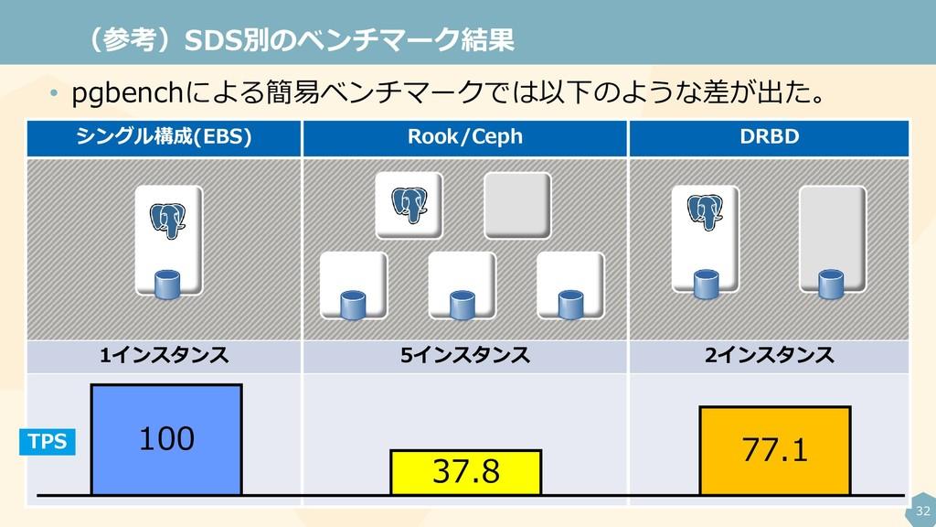 32 (参考)SDS別のベンチマーク結果 シングル構成(EBS) Rook/Ceph DRBD...