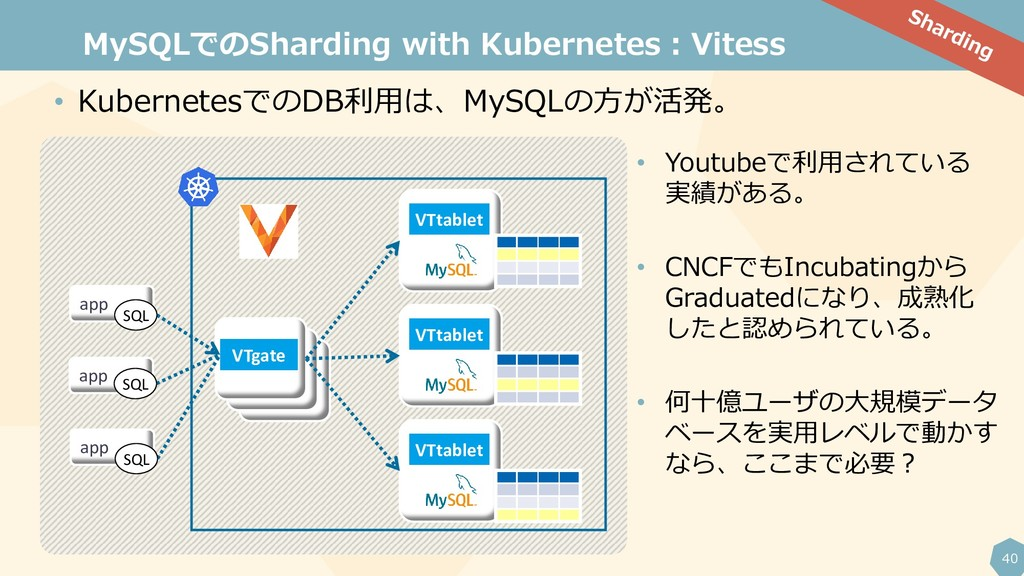 40 MySQLでのSharding with Kubernetes:Vitess VTtab...