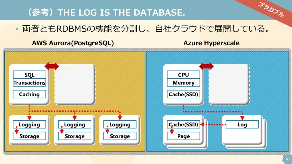 41 (参考)THE LOG IS THE DATABASE. SQL Transaction...
