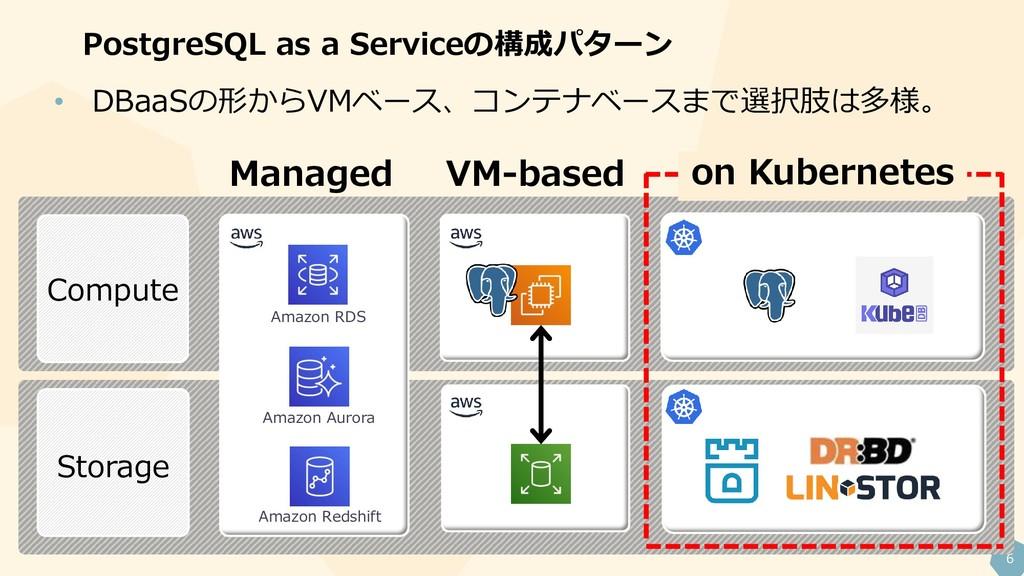 6 PostgreSQL as a Serviceの構成パターン Compute Storag...