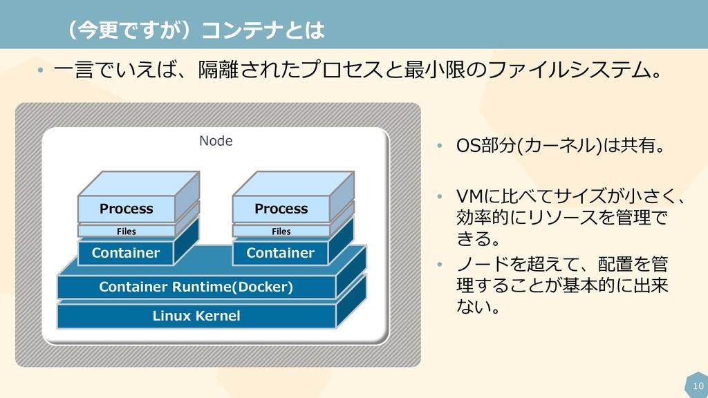 10 (今更ですが)コンテナとは Node Linux Kernel Container Ru...