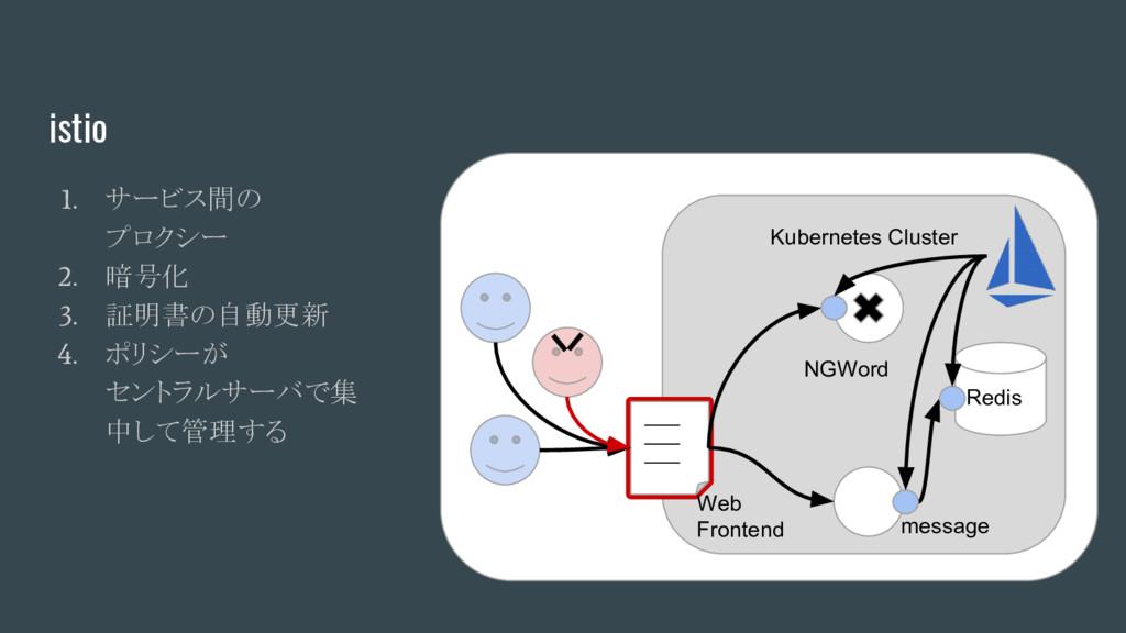 istio 1. サービス間の プロクシー 2. 暗号化 3. 証明書の自動更新 4. ポリシ...