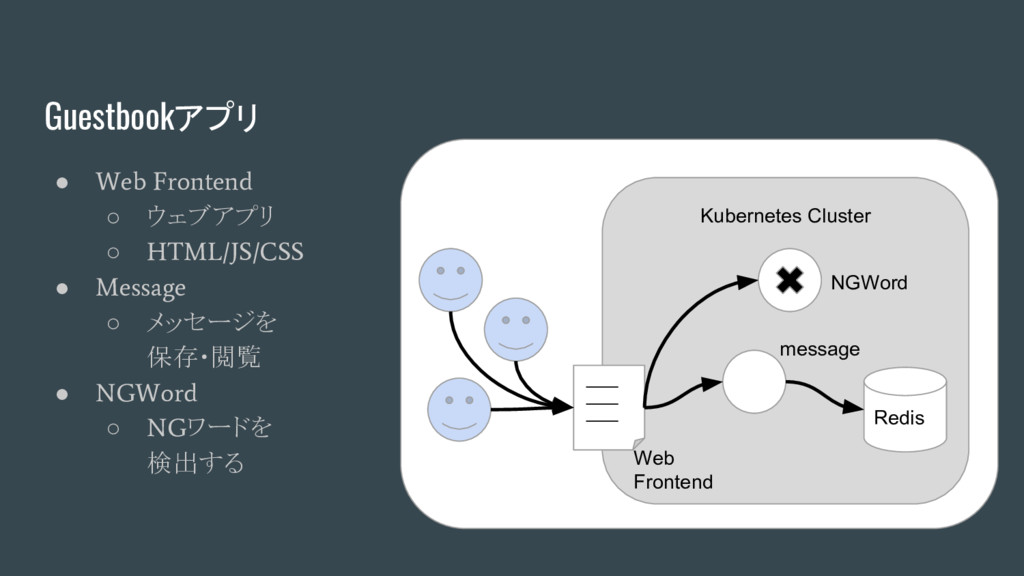 Guestbookアプリ ● Web Frontend ○ ウェブアプリ ○ HTML/JS/...