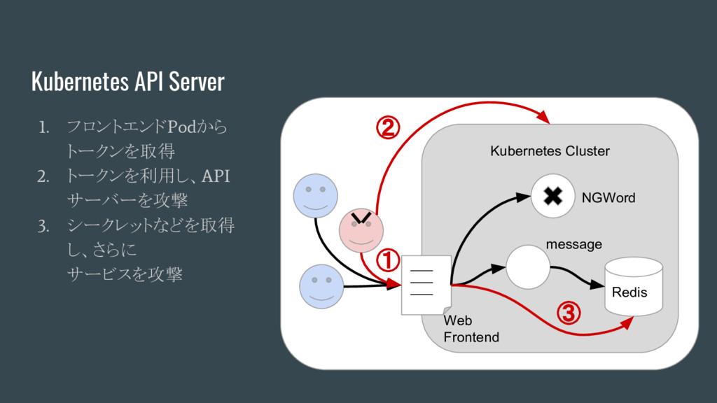 Kubernetes API Server 1. フロントエンド Pod から トークンを取得...