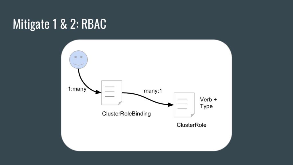 Mitigate 1 & 2: RBAC ClusterRole ClusterRoleBin...