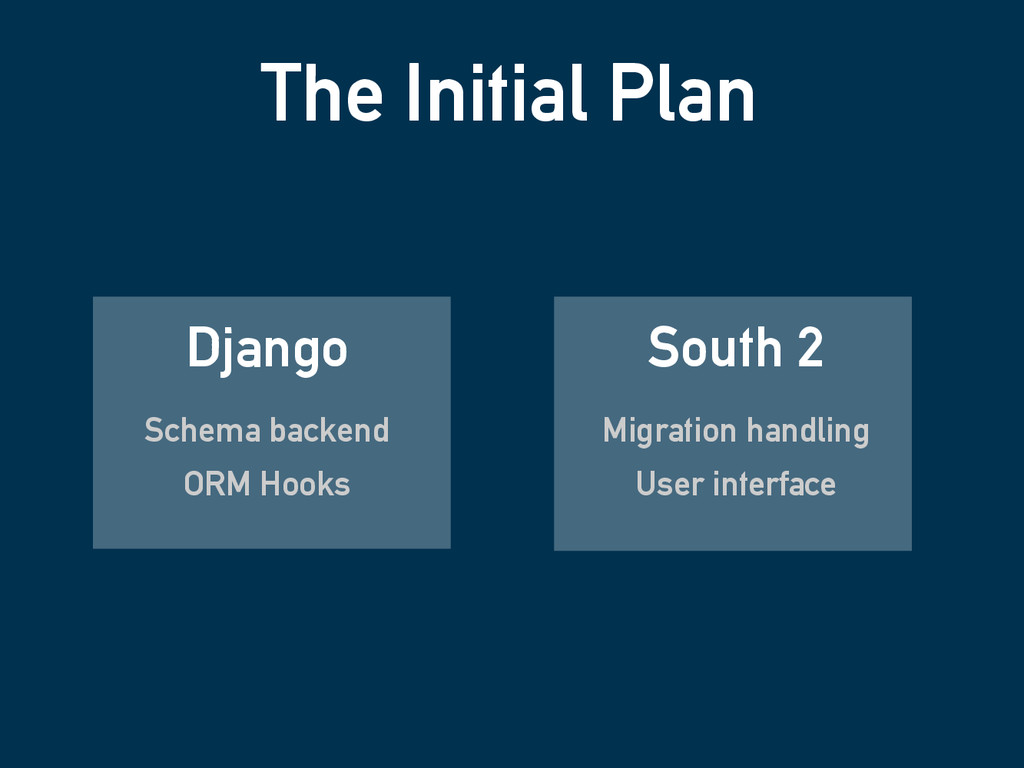 The Initial Plan Django Schema backend ORM Hook...
