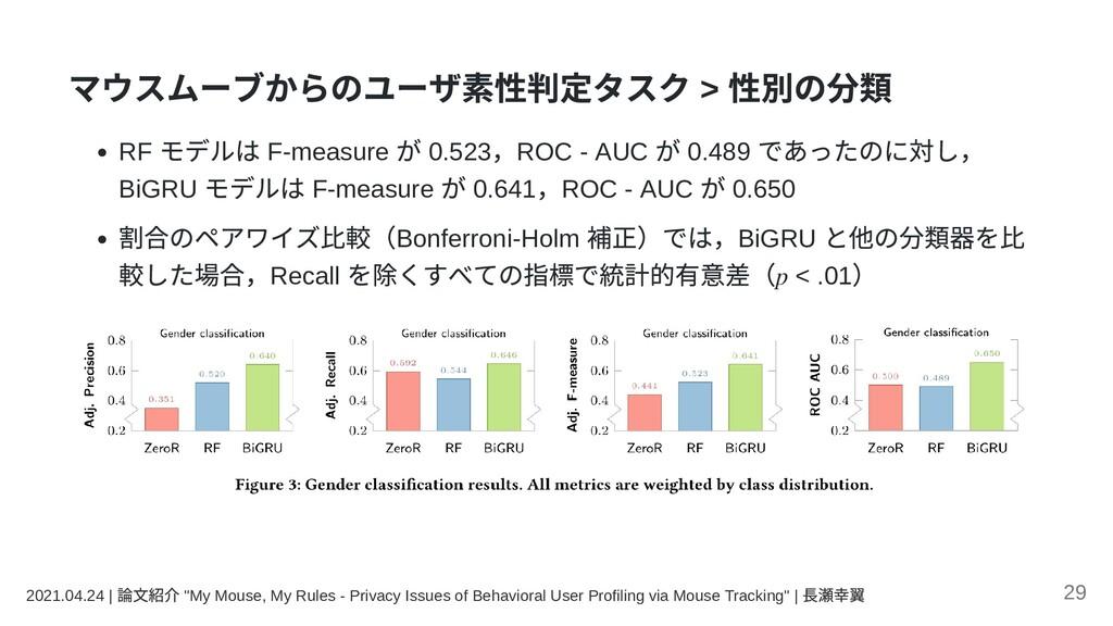 マウスムーブからのユーザ素性判定タスク > 性別の分類 RF モデルは F-measure が...