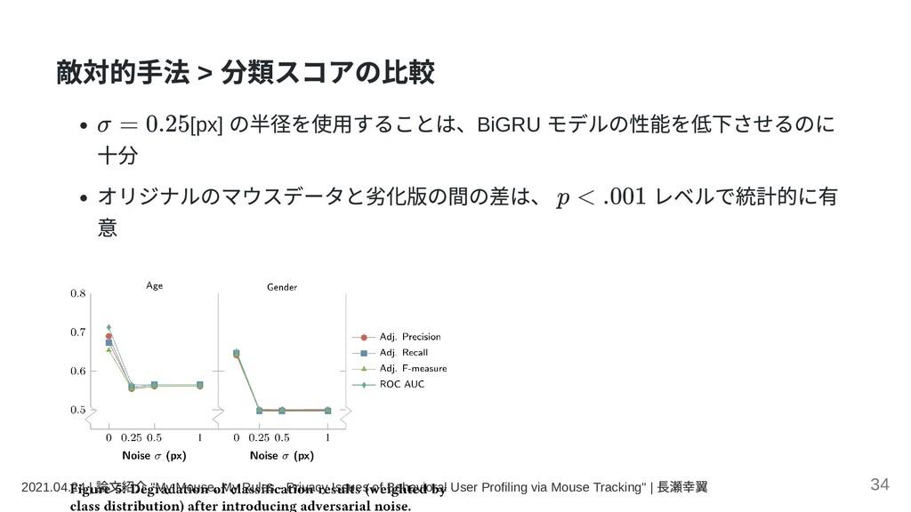 敵対的⼿法 > 分類スコアの⽐較 [px] の半径を使⽤することは、BiGRU モデルの性能を...