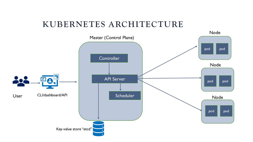 KUBERNETES ARCHITECTURE Scheduler Controller AP...