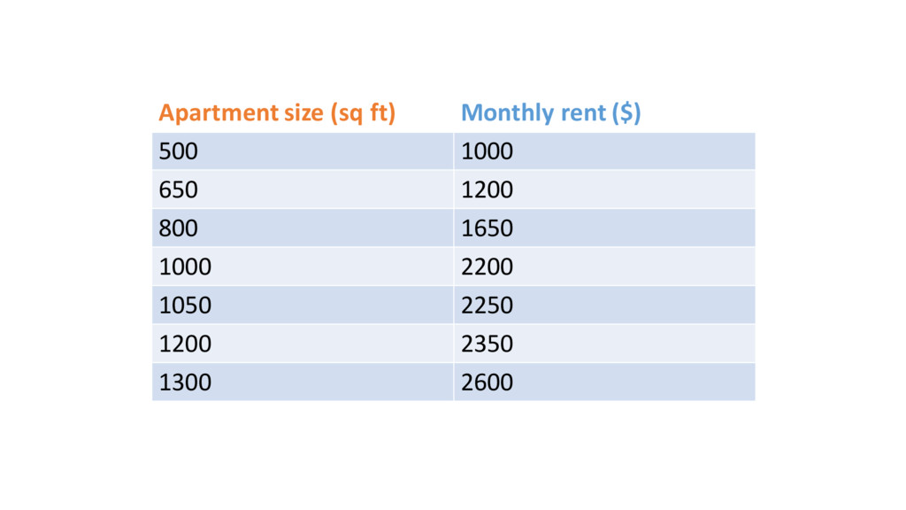 Apartment size (sq ft) Monthly rent ($...