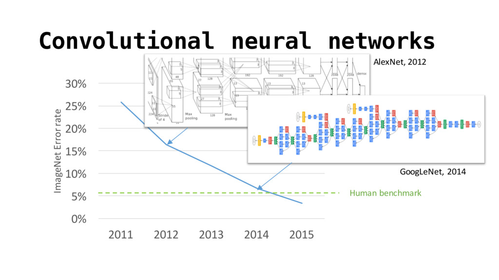 Convolutional neural networks 0% 5% 10% 15% 20%...