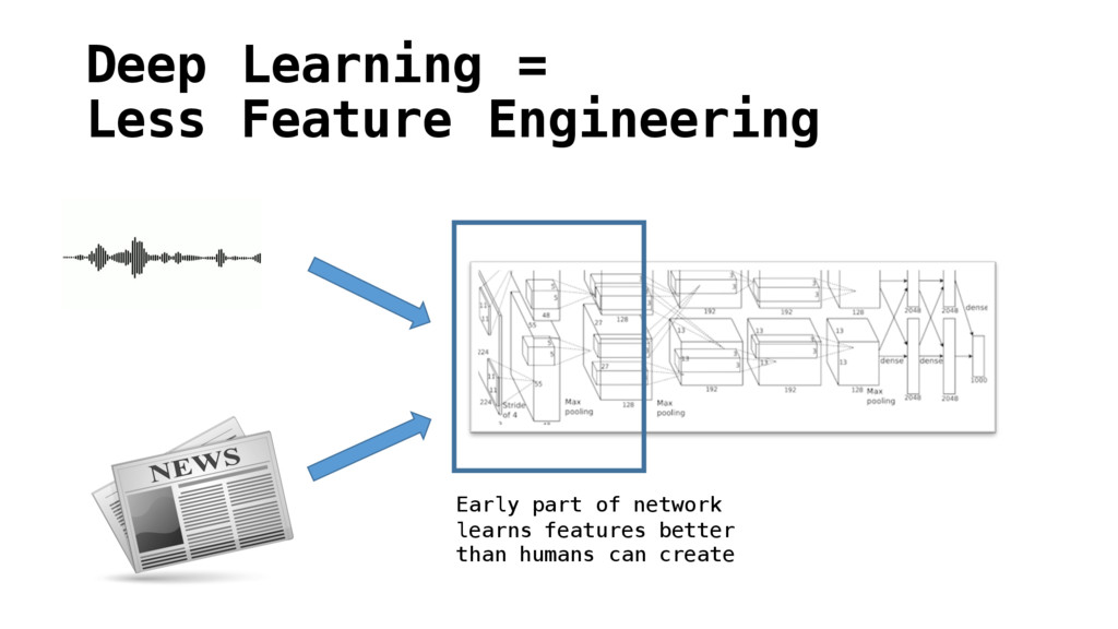 Deep Learning = Less Feature Engineering Early ...
