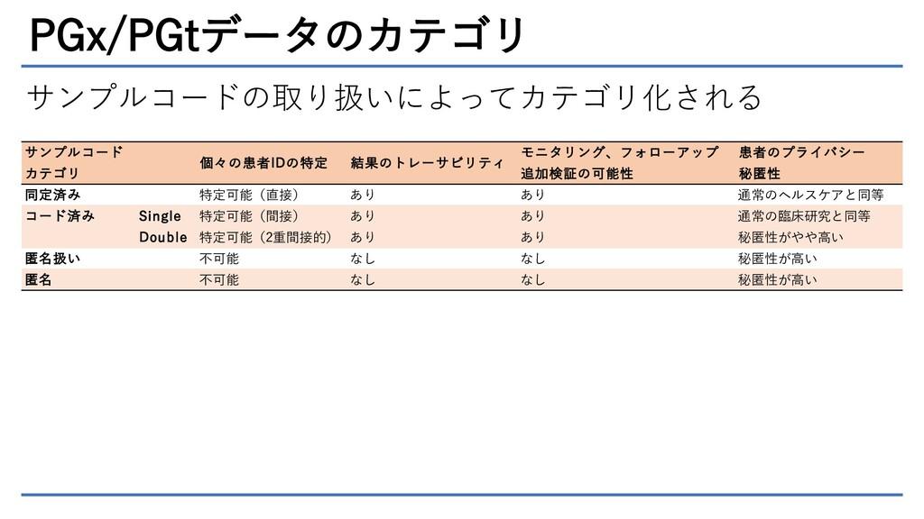 PGx/PGtデータのカテゴリ サンプルコードの取り扱いによってカテゴリ化される サンプルコー...