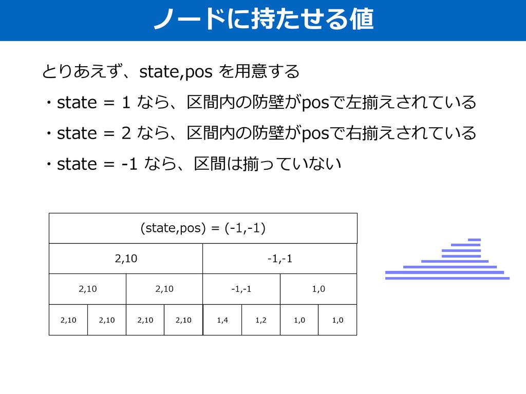 ノードに持たせる値 とりあえず、state,pos を⽤用意する  ・state = ...