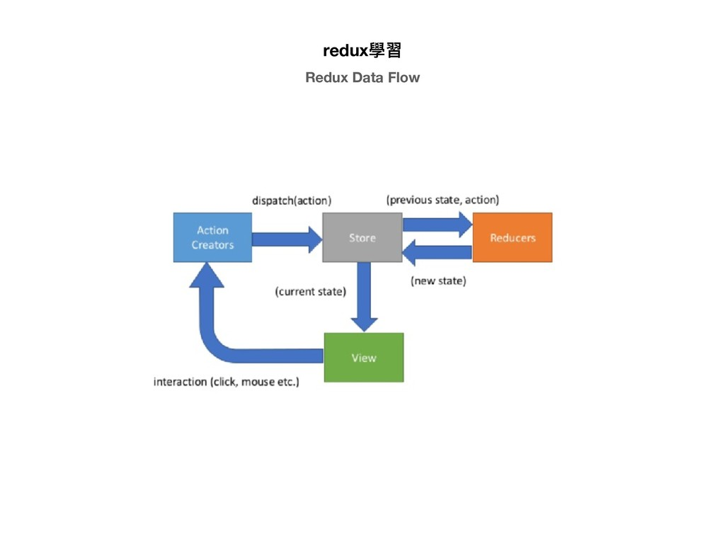 redux學習 Redux Data Flow