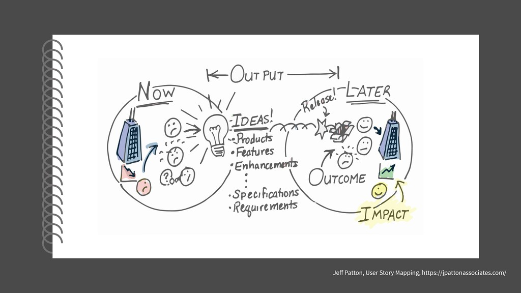 Jeff Patton, User Story Mapping, https://jpatton...