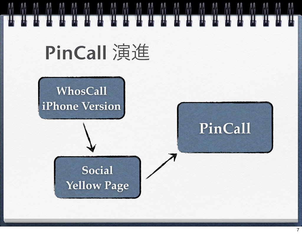 PinCall ԋਐ WhosCall iPhone Version Social Yello...