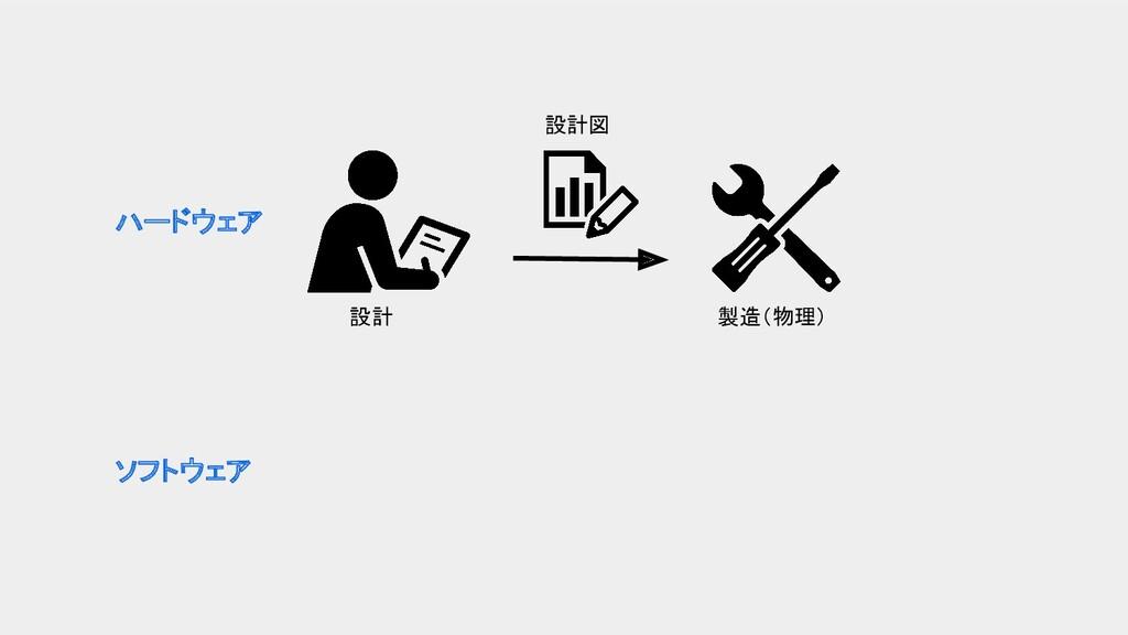 ハードウェア ソフトウェア 設計 設計図 製造(物理)