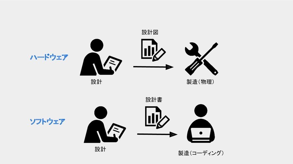 ハードウェア ソフトウェア 設計 設計図 設計 設計書 製造(物理) 製造(コーディング)