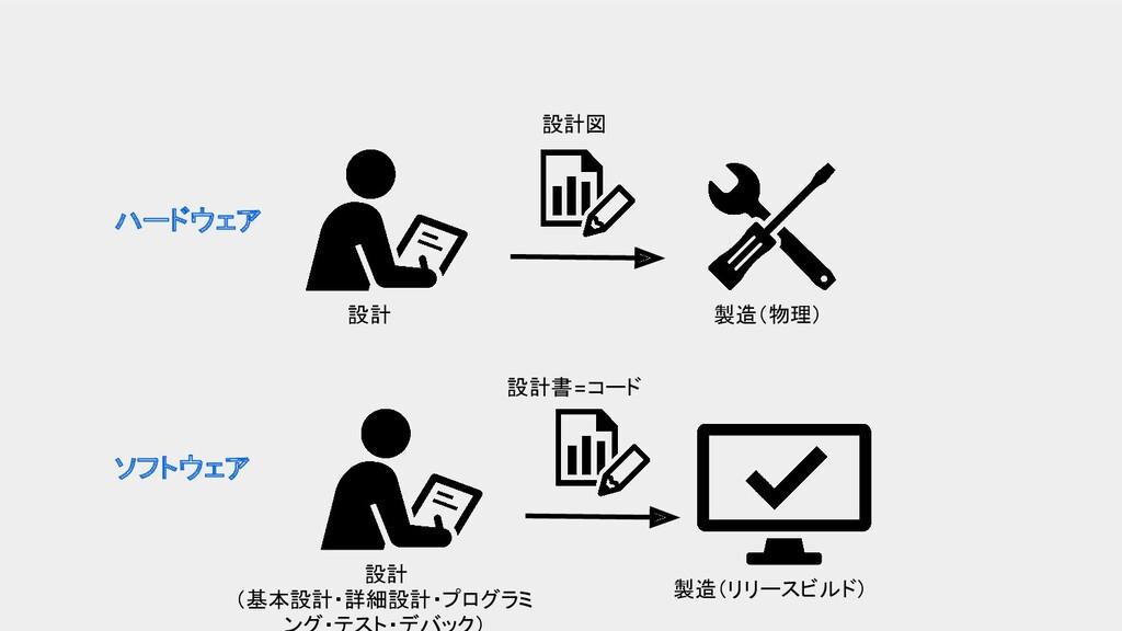 ハードウェア ソフトウェア 設計 設計図 設計 (基本設計・詳細設計・プログラミ 設計書=コー...