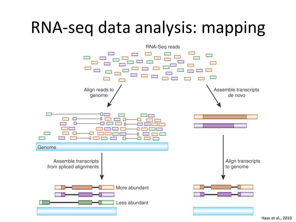 RNA-‐seq data analysis: mapping  H...