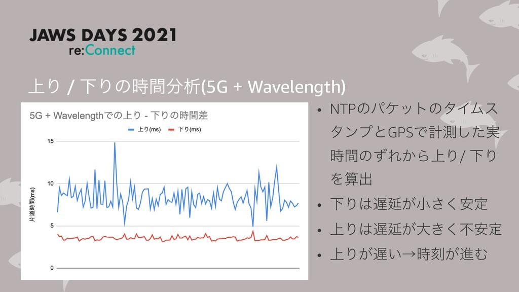 ্Γ / ԼΓͷؒੳ(5G + Wavelength) • NTPͷύέοτͷλΠϜε λ...