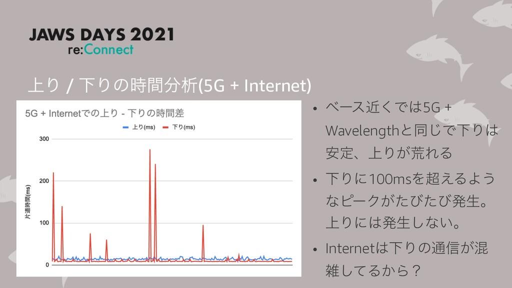 ্Γ / ԼΓͷؒੳ(5G + Internet) • ϕʔεۙ͘Ͱ5G + Wavel...
