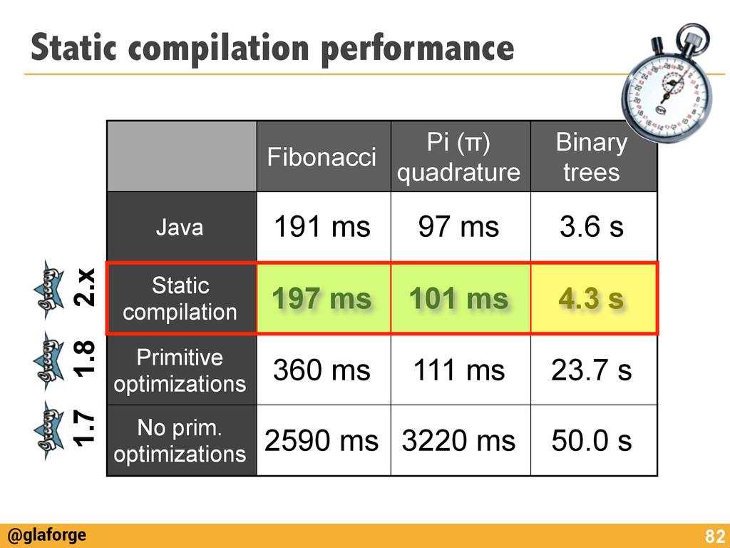 @glaforge Static compilation performance 82 Fib...