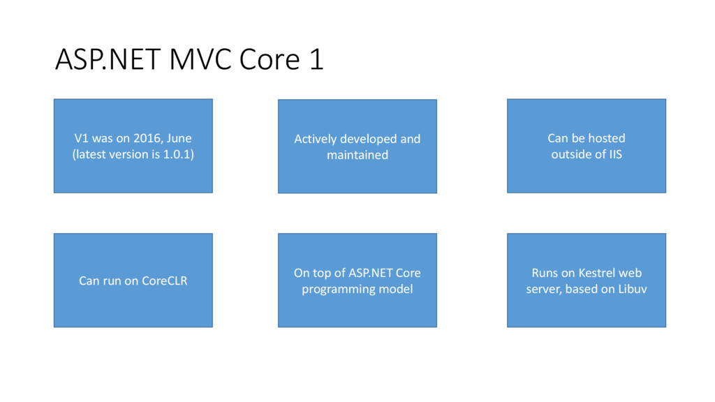 ASP.NET MVC Core 1 V1 was on 2016, June (latest...