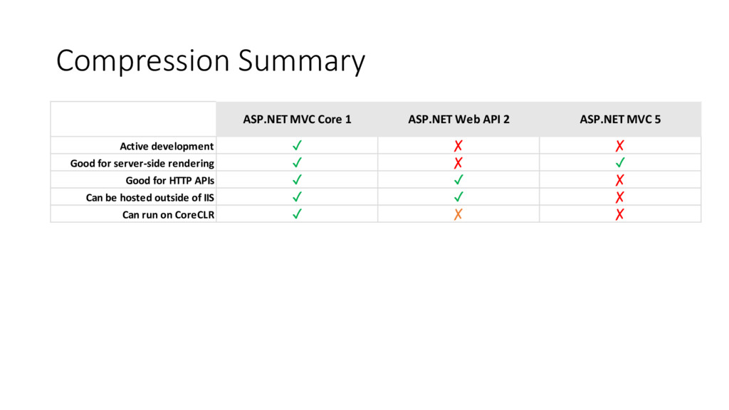 Compression Summary ASP.NET MVC Core 1 ASP.NET ...