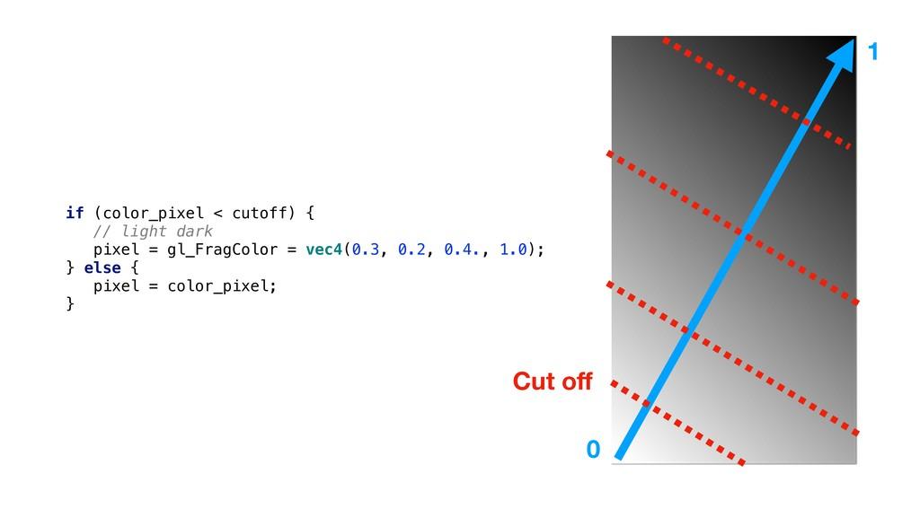 if (color_pixel < cutoff) { // light dark pixel...