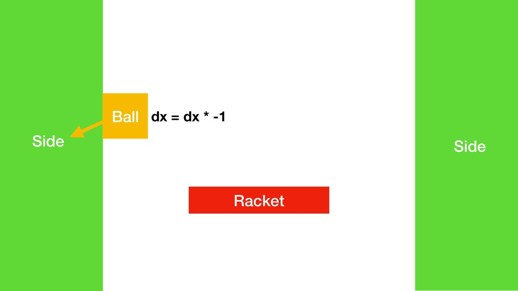 Racket Side Side Ball dx = dx * -1