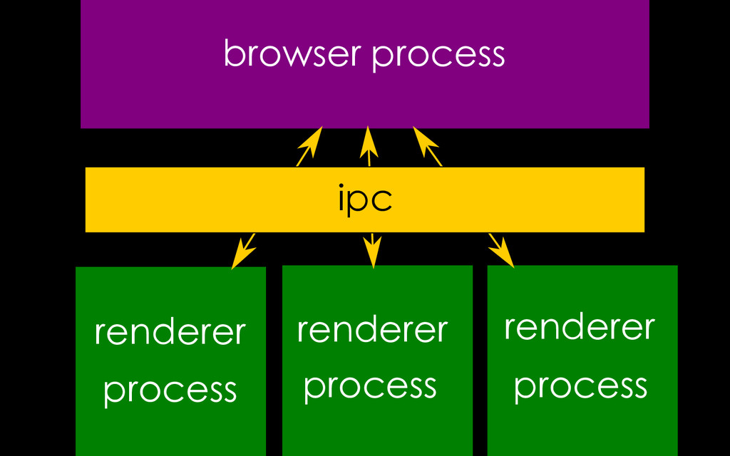 browser process renderer process renderer rende...