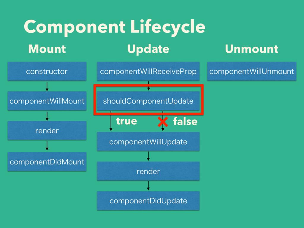 Component Lifecycle Mount Update Unmount DPOTUS...