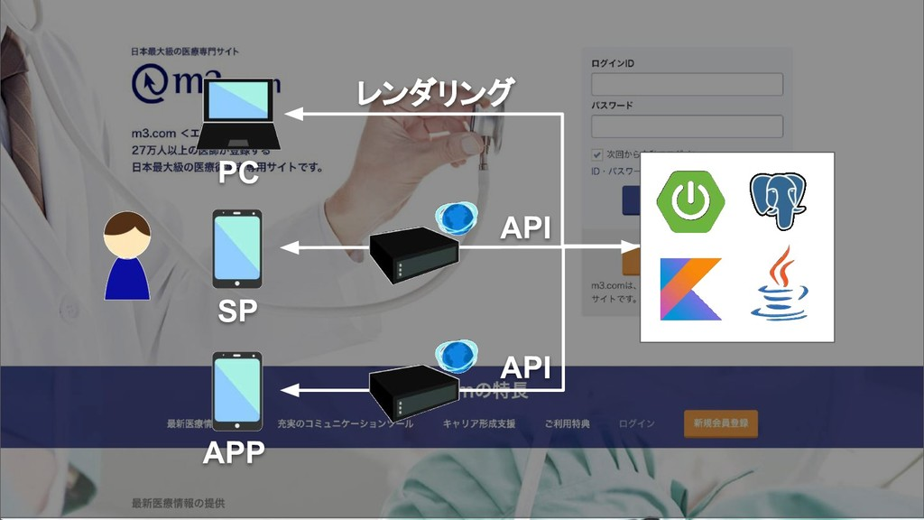 SP APP レンダリング API API PC