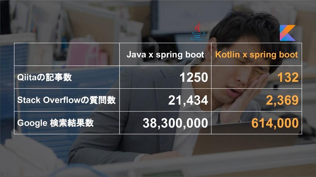 Java x spring boot Kotlin x spring boot Qiitaの記...