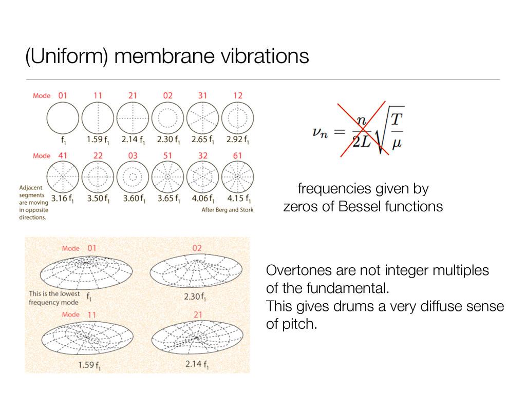 (Uniform) membrane vibrations frequencies given...