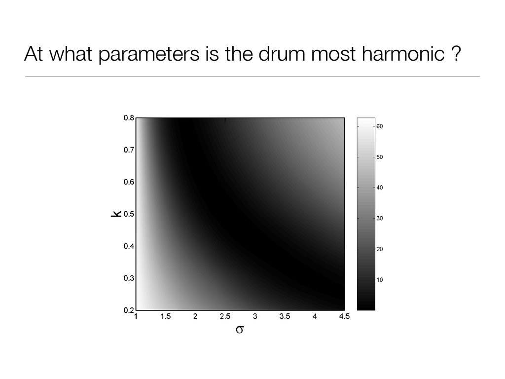 At what parameters is the drum most harmonic ?
