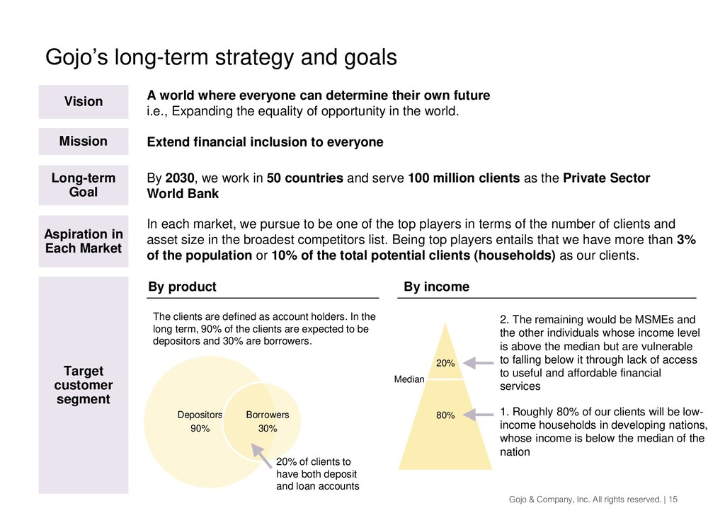 Gojo's long-term strategy and goals Gojo & Comp...