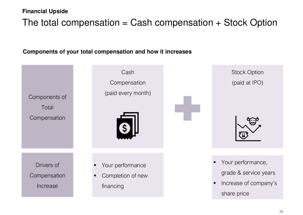 The total compensation = Cash compensation + St...