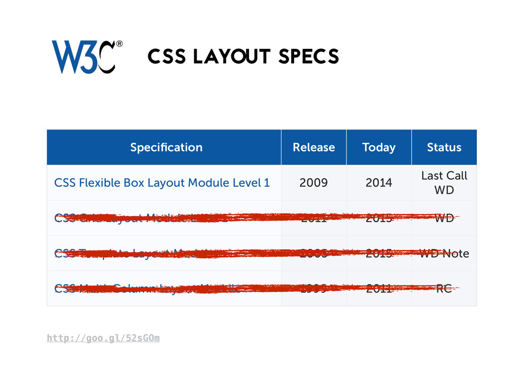 CSS LAYOUT SPECS http://goo.gl/52sGOm CSS Grid ...