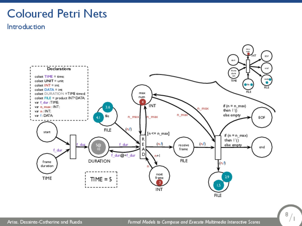 Coloured Petri Nets Introduction Declarations c...