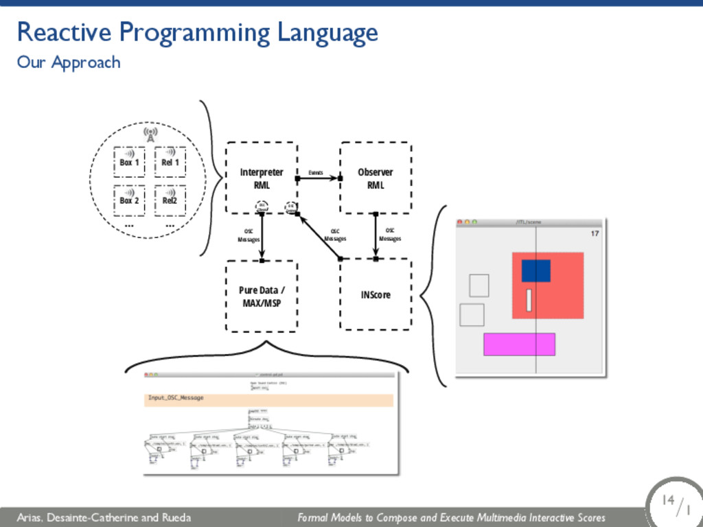 Reactive Programming Language Our Approach Inte...